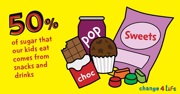 50 percent of sugar that our kids eat comes from snacks and drinks