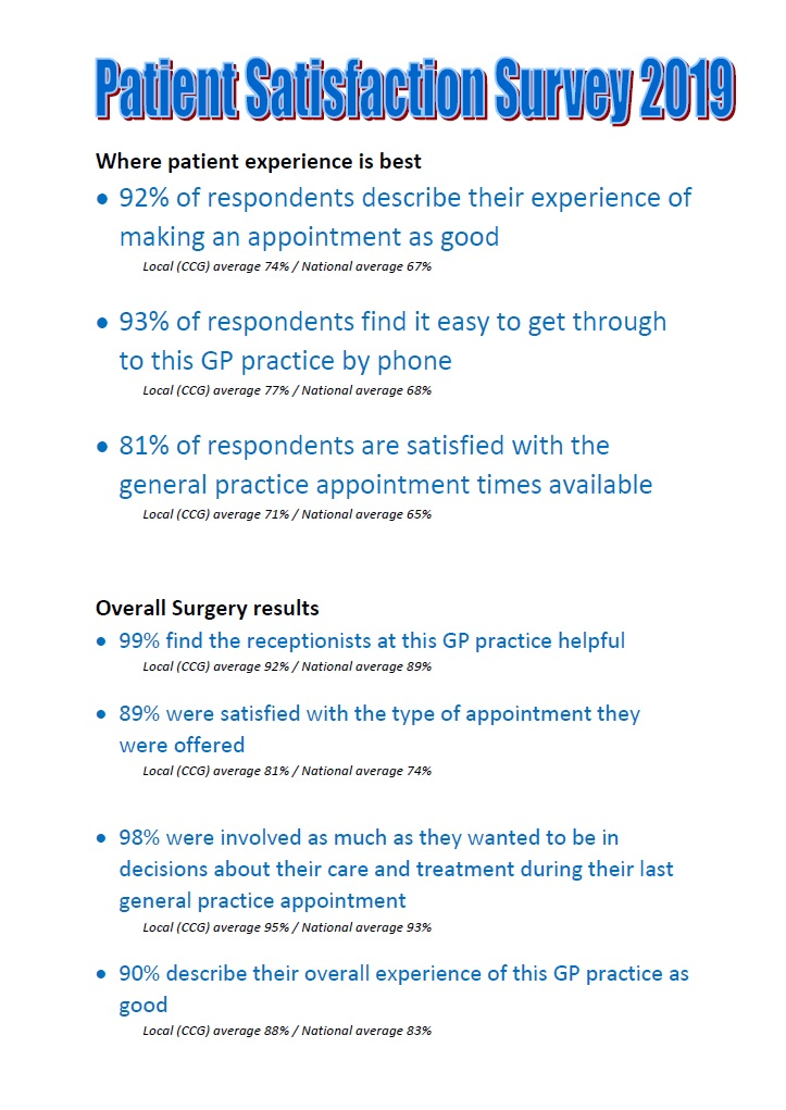 Patient Satisfaction Survey 2019